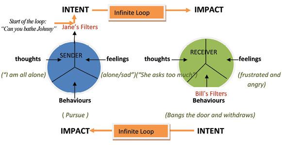 Applied Behavoiral Intervention (IBI)